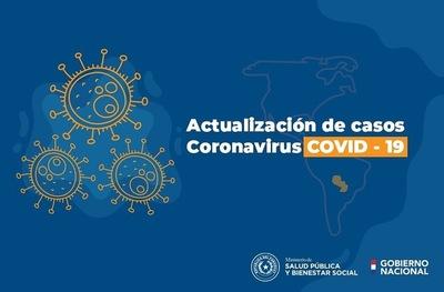 Covid 19: Aumenta a 2 casos más en Caaguazú
