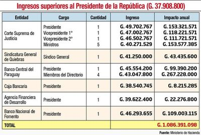 En salarios fijos 17 autoridades ganan más que el Presidente, dice Hacienda