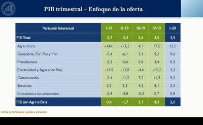 Economía creció 3,5% al inicio de la cuarentena