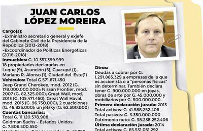 López Moreira juntó en un año G. 24.612 millones