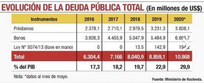 La deuda pública se dispara en la cuarentena y llega al 29,9% del PIB