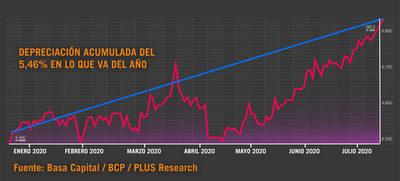 El dólar rompe la barrera psicológica de los 6.800 guaraníes