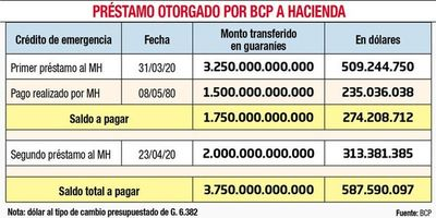 Hacienda dice que devolverá adelanto cuando confirme todos los préstamos