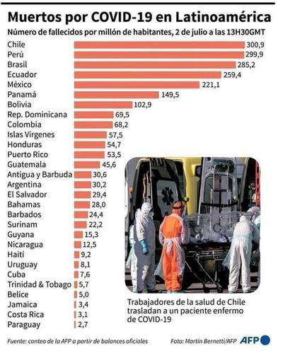 Paraguay es el país con menos decesos por millón de habitantes en América Latina