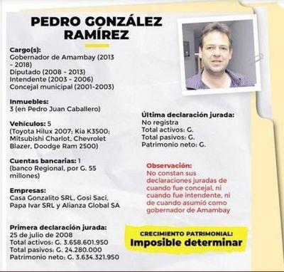 Imposible determinar el caudal económico de Pedro González según Abc