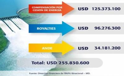 ITAIPU transfirió USD 255,8 millones al Estado en el primer semestre
