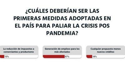El Gobierno debería generar empleos para mitigar la crisis pospandemia, opina la ciudadanía