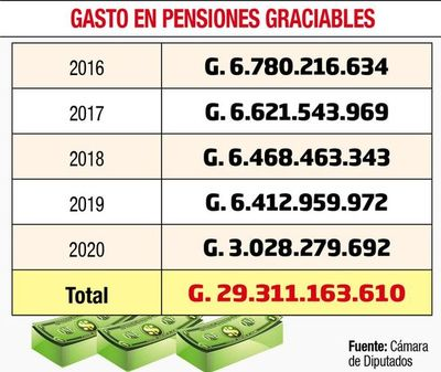 Diputados definen eliminar las pensiones graciables