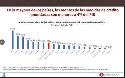 Auxilio crediticio por cuarentena llega a 4,3% del PIB, según Cepal