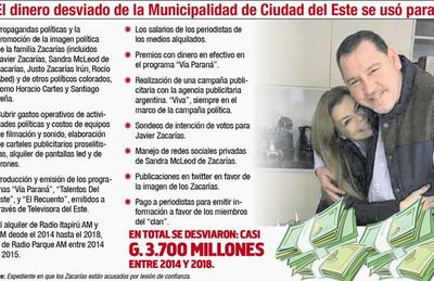 Javier Zacarías lideraba desvío de fondos públicos para proselitismo