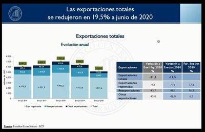 Comercio exterior con merma de US$ 1.245 millones al primer semestre