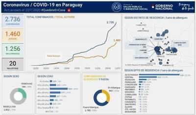 Casos de coronavirus suben a 59 en Luque • Luque Noticias