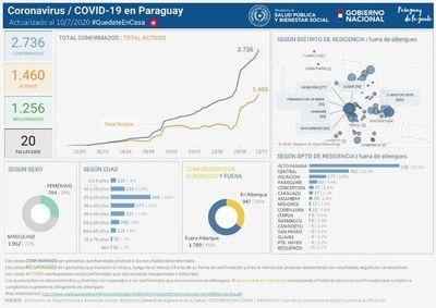 COVID-19 en el Este: 40 casos positivos nuevos