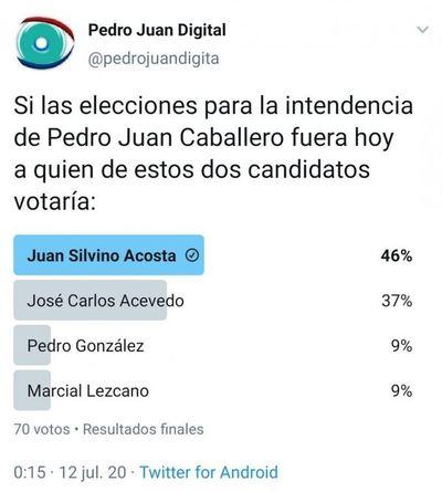Encuesta para Intendente le da 10 puntos arriba a Juancho Acosta