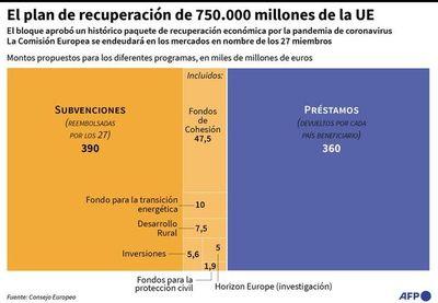 UE acuerda  plan de reactivación pos covid por 750.000 millones de euros